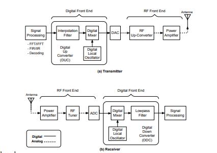 软件定义无线电:结构、现状和挑战(连载二:概念和架构)