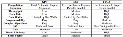 软件定义无线电:结构、现状和挑战(连载三:设计方法)