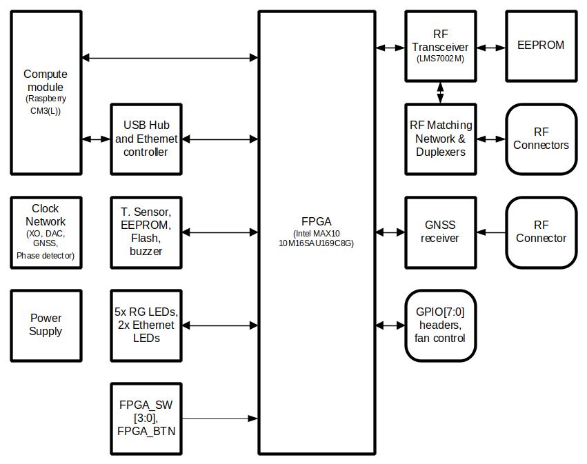新品:构建在Raspberry Pi CM3上的LimeNET Micro